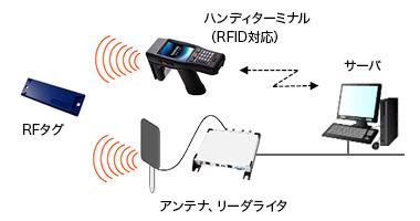 RFID   株式会社デンソーエスアイ